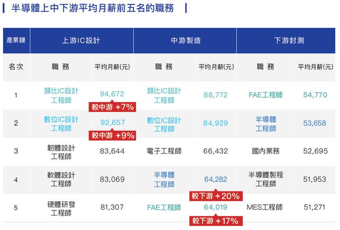 在半導體產業鏈平均月薪部分,調查發現,上游IC設計67,834元,高於中游IC製...