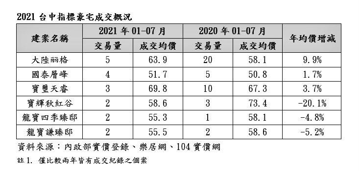 2021年台中指標豪宅成交概況。資料來源:內政部實價登錄、樂居網、104實價網