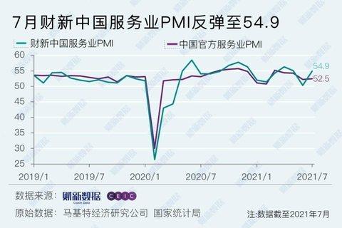 7月財新中國通用服務業PMI為54.9,較6月的14個月低點大幅上升4.6個百分...
