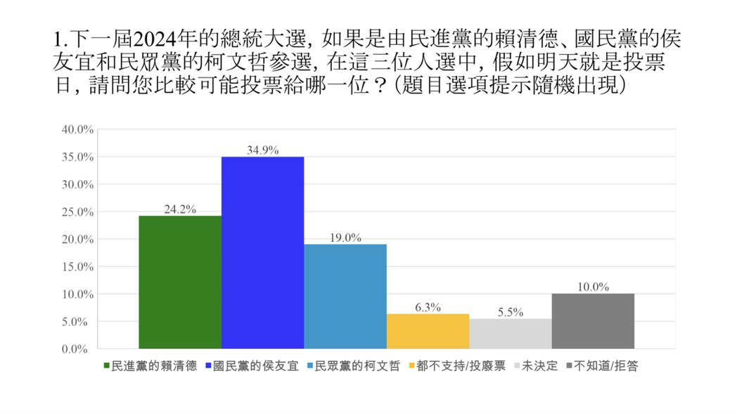 圖/中華民意研究協會提供