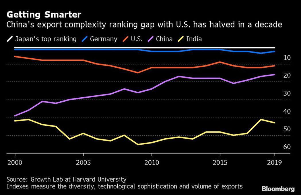 哈佛大學成長實驗室最新公布的出口產品多元化與科技精密度指數所示,中國大陸(紫色)...