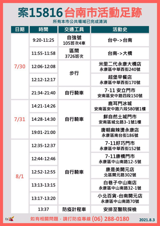 案15816在台南的足跡。圖/台南市衛生局提供