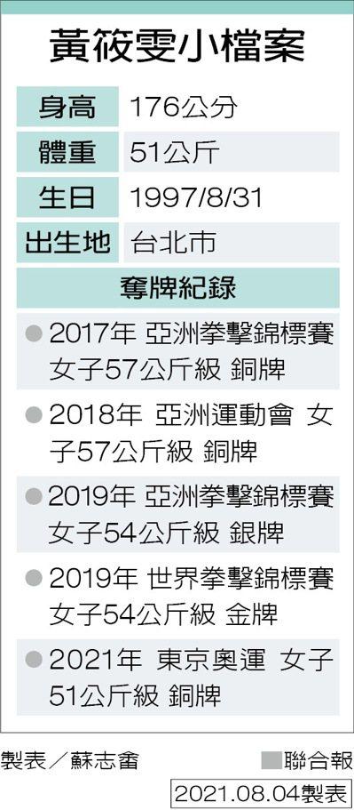 黃筱雯小檔案 製表/蘇志畬
