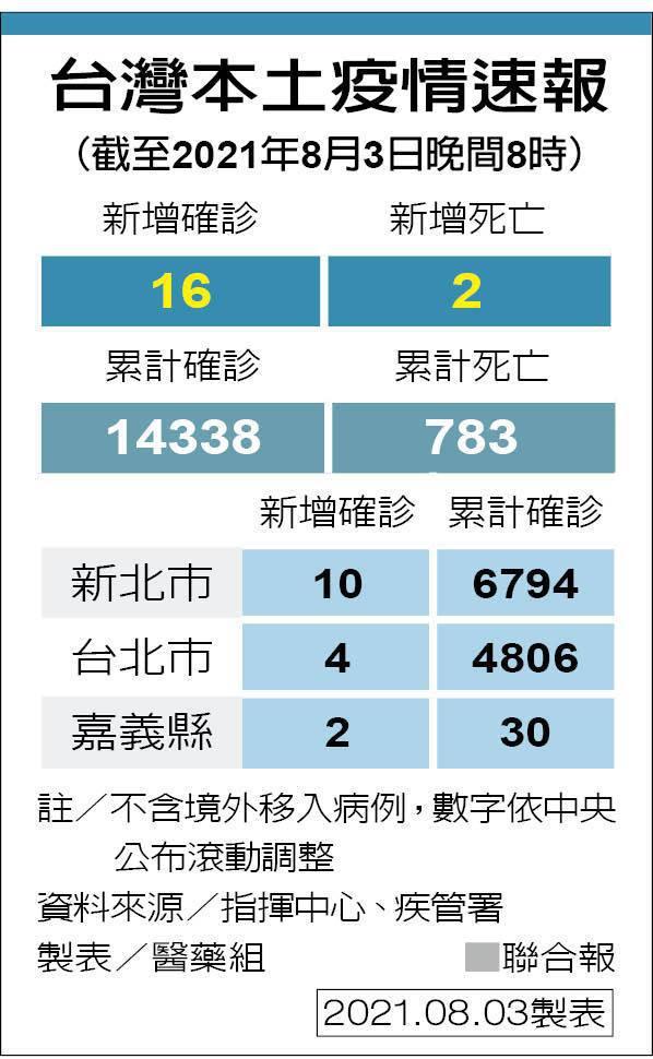 台灣本土疫情速報 圖/聯合報提供