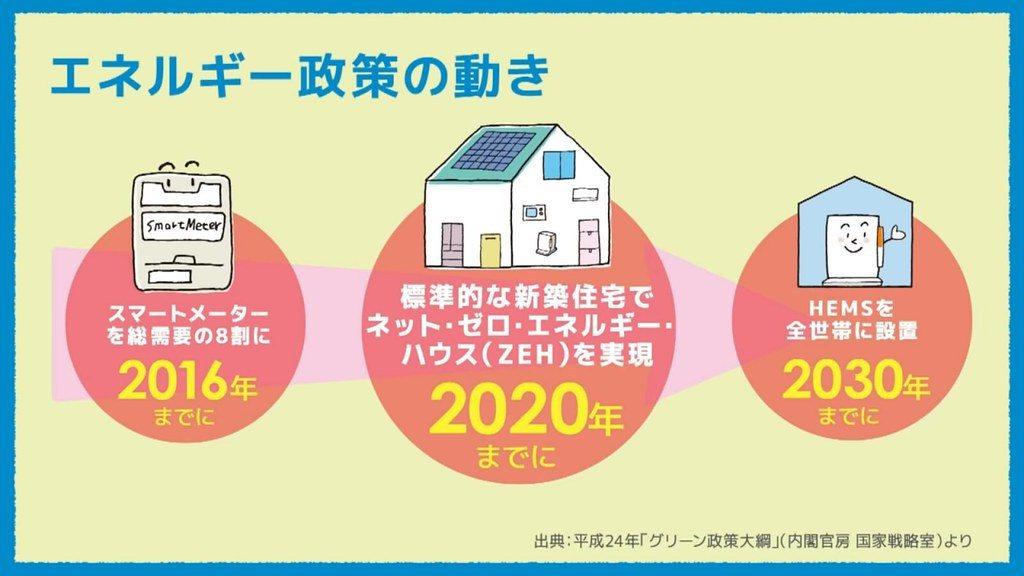 日本能源政策進程,2020年實現新建透天房屋為ZEH房屋。 圖/截自Panaso...
