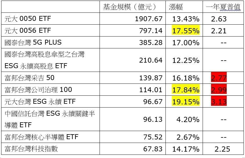 說明1:中國信託台灣ESG永續關鍵半導體ETF為2021年5月20日發行 說明...