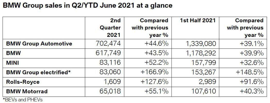 BMW Group在今年上半年共交付了1,339,080輛,大幅成長了39.1%...