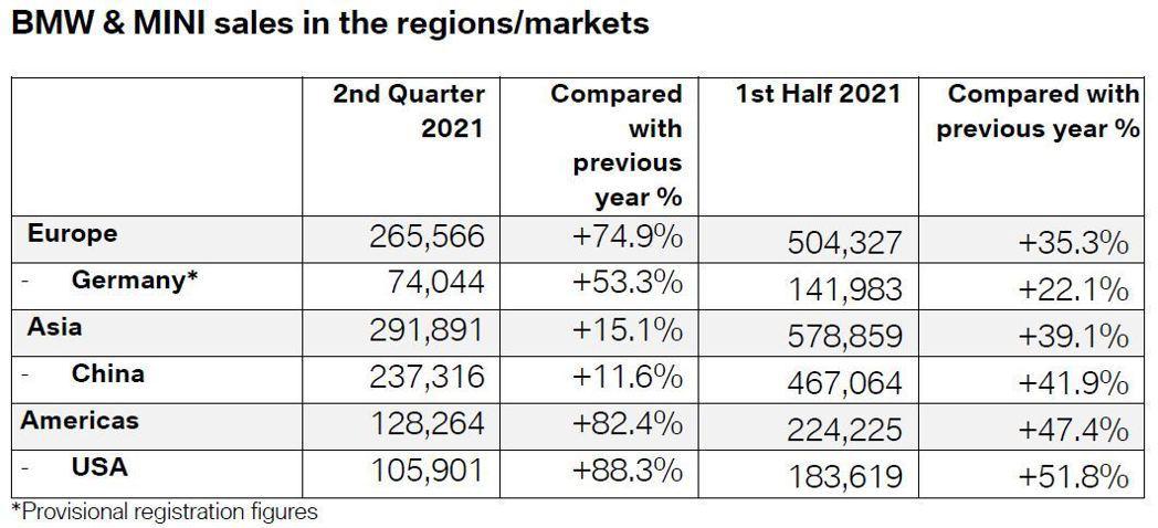 BMW、MINI今年上半年在各主要市場的銷量表現皆有所成長。 圖/截自BMW