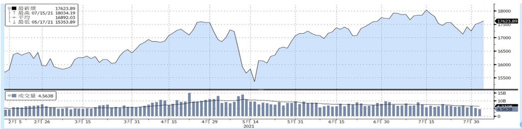 資料來源:Bloomberg, 截至2021/08/04
