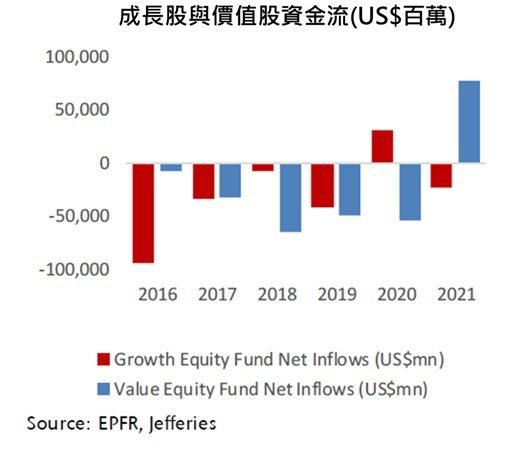 成長股與價值股資金流向