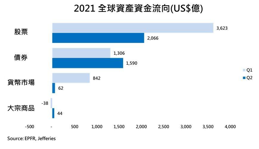 2021全球資產資金流向