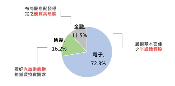 國泰台灣高股息基金產業均衡配置(資料來源:臺灣證券交易所、國家發展委員會,國泰投...