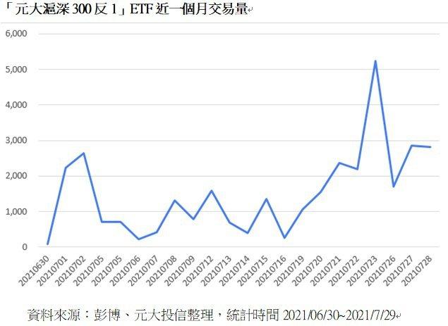 「元大滬深300反1」ETF近一個月交易量(元大投信提供)