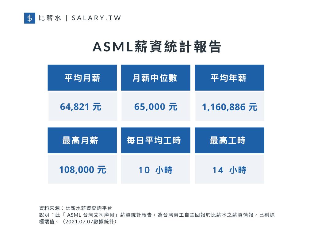 根據比薪水所進行的ASML薪資統計報告顯示,台灣艾司摩爾平均月薪為64,821元...