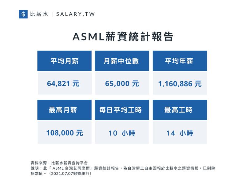 根據比薪水所進行的ASML薪資統計報告顯示,台灣艾司摩爾平均月薪為64,821元、月薪中位數為65,000元、平均年薪為1,160,886元。至於每日平均工時為10 小時、最高月薪為108,000元、最高工時為14小時。圖/比薪水提供