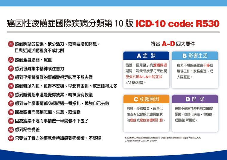 台灣癌症安寧緩和醫學會提出11大自我察覺指標,提醒癌友注意自身狀況。圖/台灣癌症...
