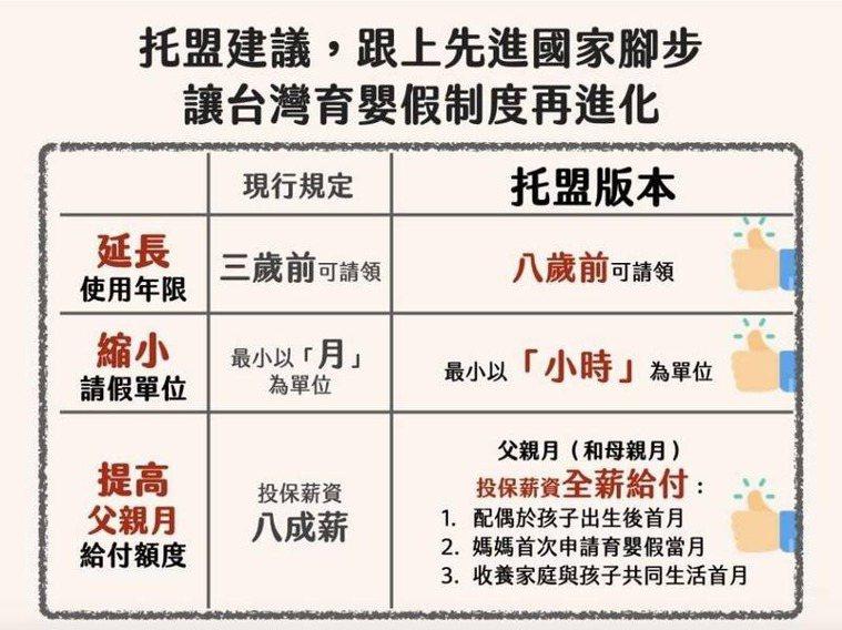 現行育嬰假規定與托盟版本對照表。圖/托盟提供