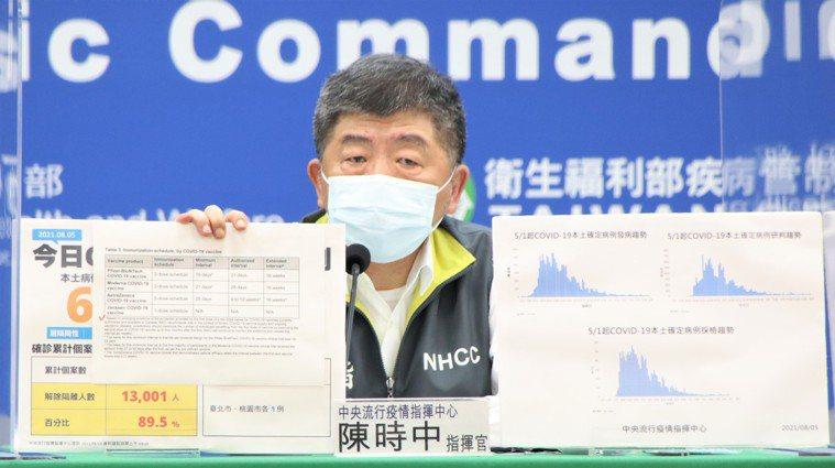中央流行疫情指揮中心指揮官陳時中。圖/指揮中心提供