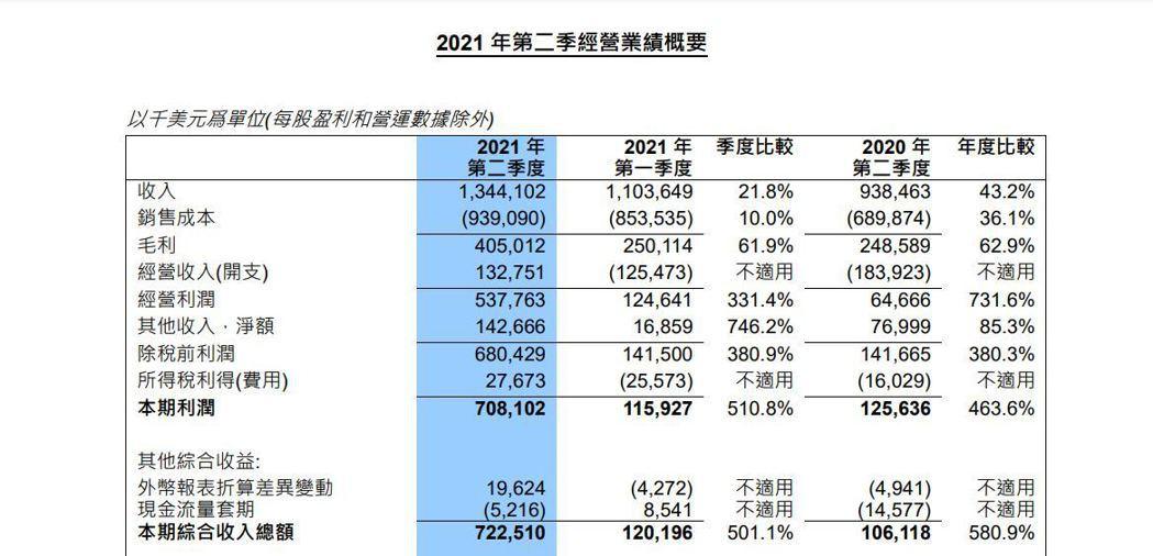 中芯國際第二季財報。財報截圖