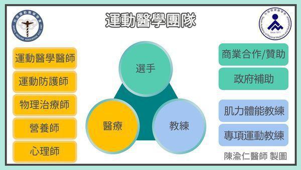 選手背後的團隊有多少人。圖/摘自台灣運動醫學學會網絲粉頁