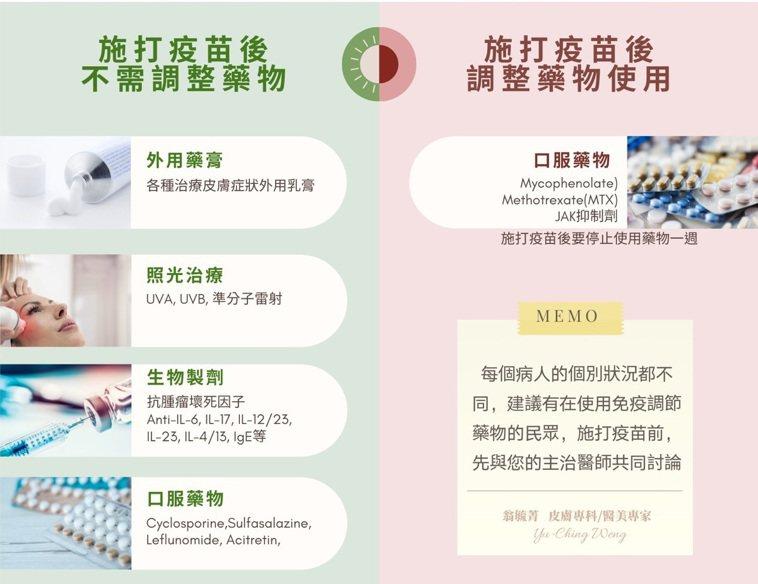 異位性皮膚炎接種新冠疫苗前後用藥的調整。圖/台中榮總皮膚科主治醫師翁毓菁提供。