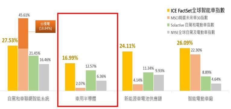 國內外電動車相關指數之成分股投資比重(資料來源:Bloomberg,除MSCI精...