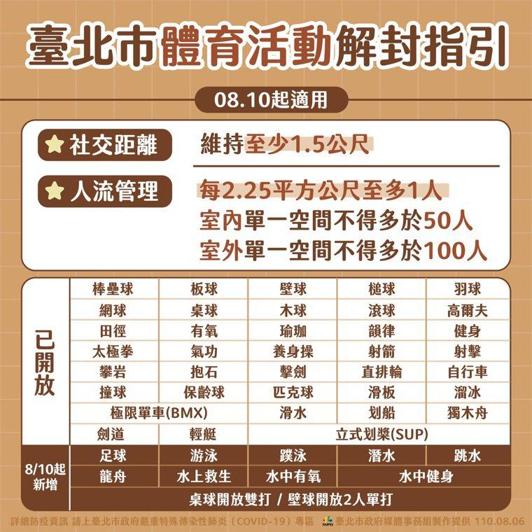 台北市政府宣布,8月10日開放游泳池,但附屬設施仍不能使用。圖/北市府提供
