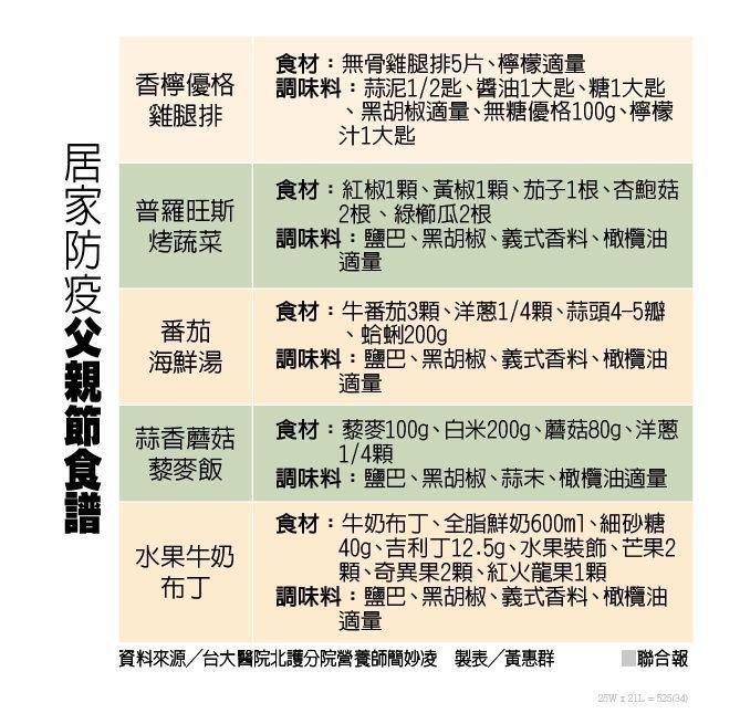 資料來源╱台大醫院北護分院營養師簡妙凌 製表╱黃惠群