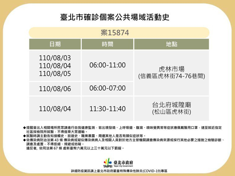 台北市政府今天公布1確診個案,為虎林市場攤商。圖/北市府提供
