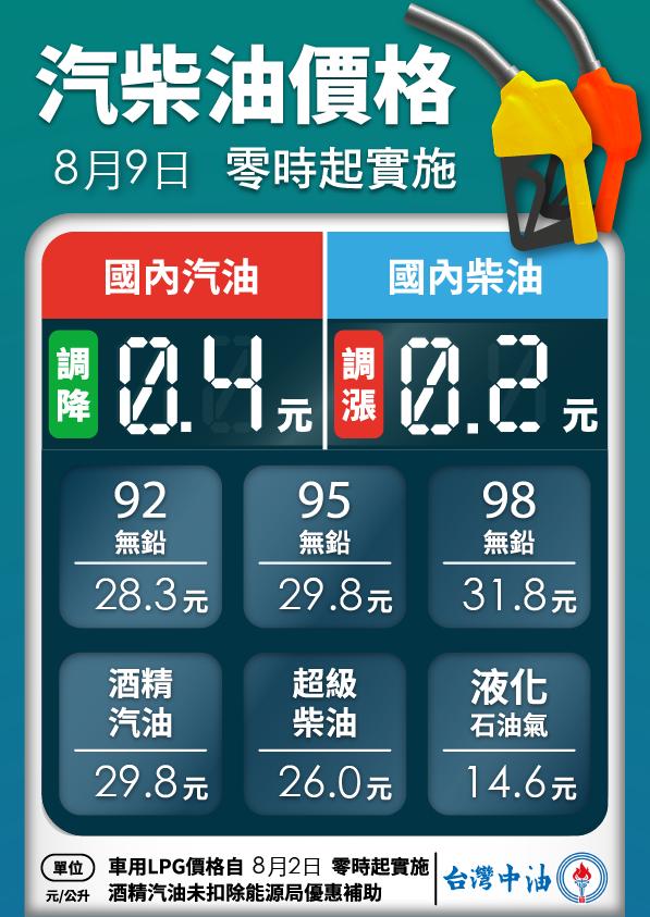 明(9)日凌晨零時起汽油價格調降0.4元、柴油價格調漲0.2元。 摘自台灣中油