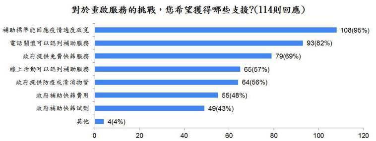 台灣失智症協會在8/2-8/6進行「失智據點重啟服務線上調查」,獲全台19個縣市...