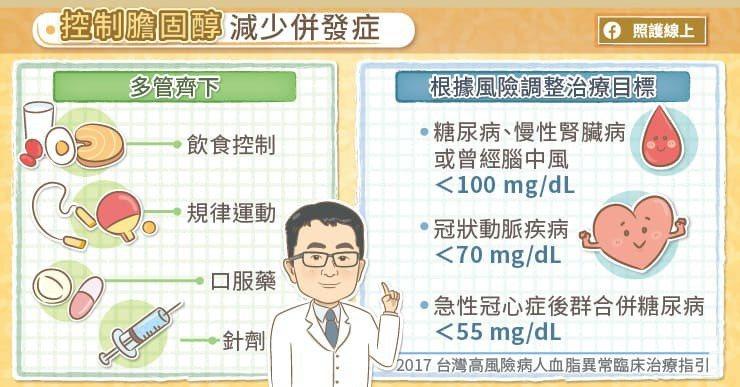 控制膽固醇減少併發症 圖/照護線上提供