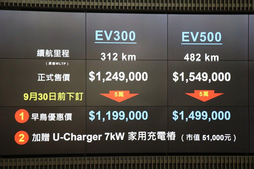 雙車型限時優惠價119.9萬起。 記者陳威任/攝影
