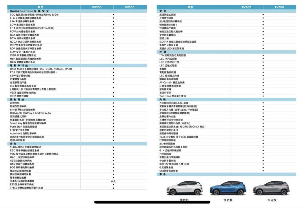 Hyundai Kona Electric 規格表。