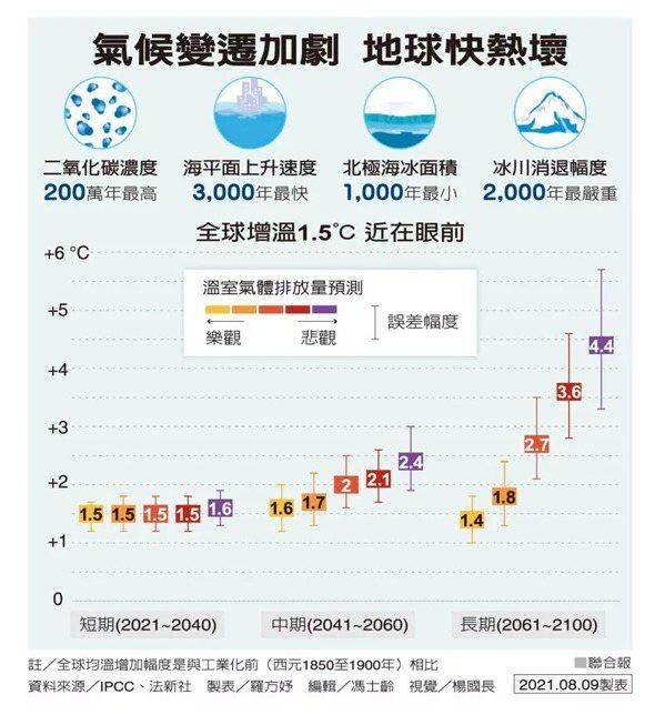 氣候變遷加劇 地球快熱壞 製表/羅方妤