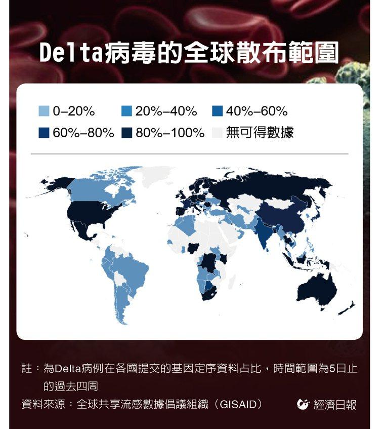 Delta病毒的全球散布範圍