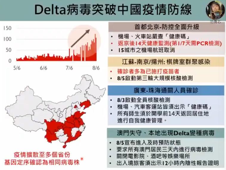 Delta病毒肆虐全球,目前也正侵襲中國多個省份。圖/擷取自新冠肺炎防疫科學線上...