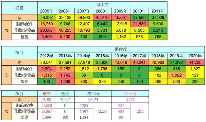 支出統計「食衣」-2005-2020 圖/粉圓妹趴趴走資料照片