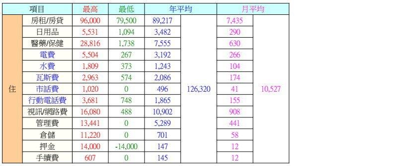 支出「住」統計-2005-2020 圖/粉圓妹趴趴走資料照片
