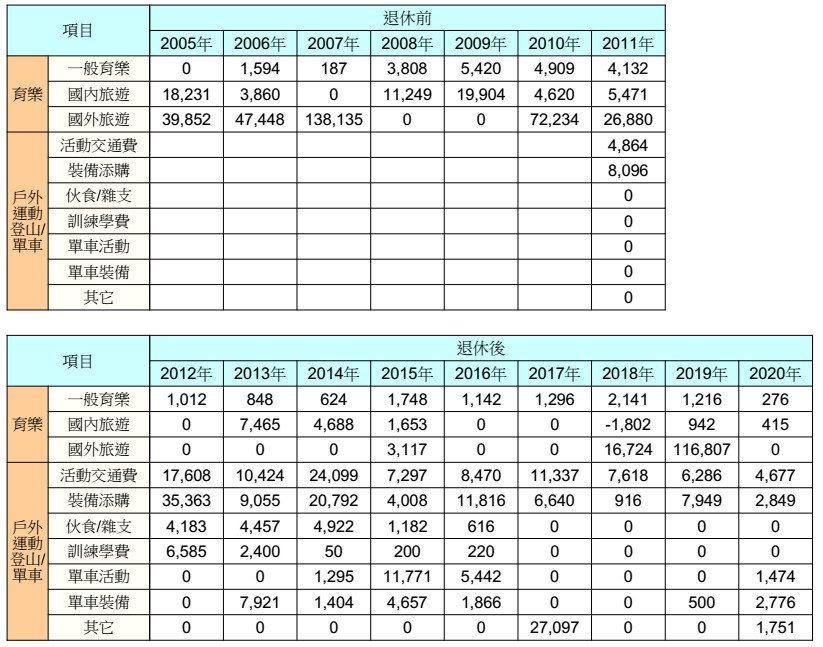 支出「育樂」統計-2005-2020 圖/粉圓妹趴趴走資料照片