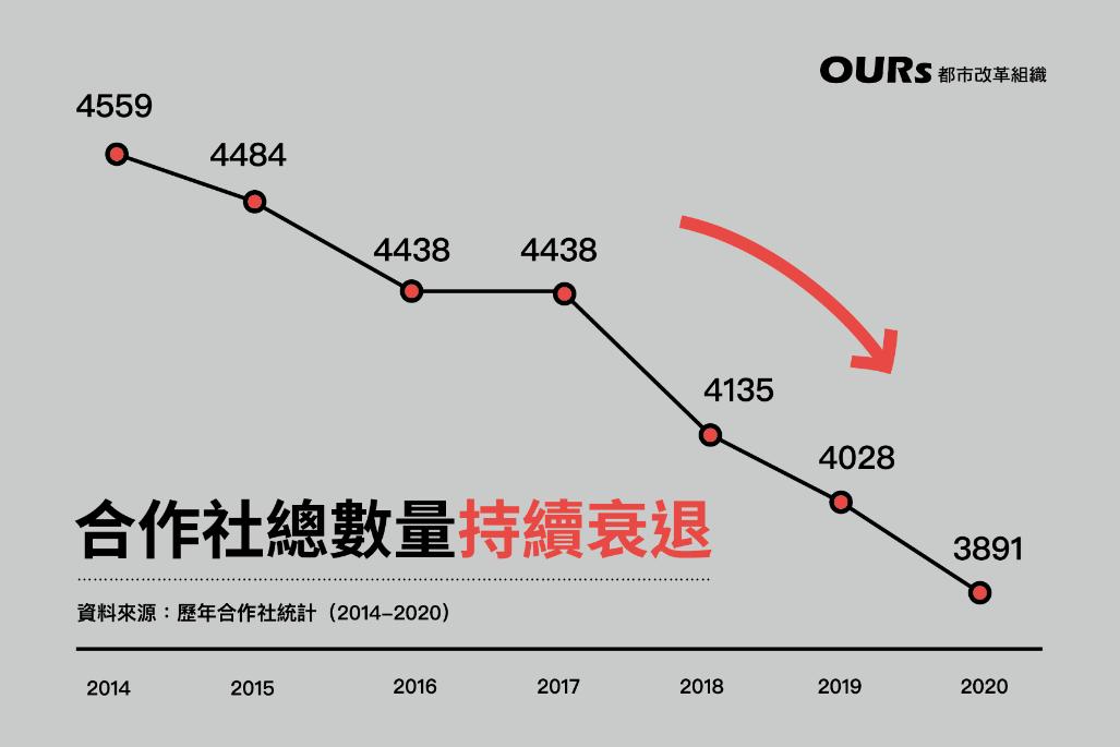 2014年至2020年間合作社發展趨勢示意圖。 圖/作者提供