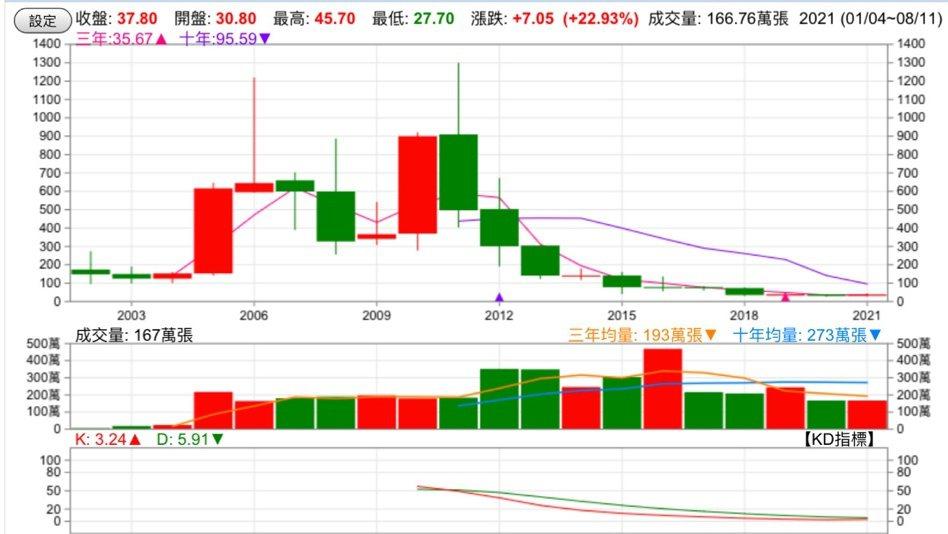 圖二、宏達電股價 資料來源:goodinfo