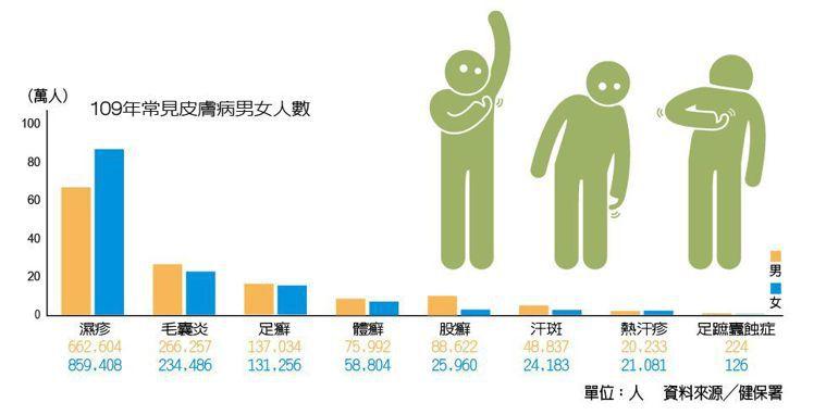 109年常見皮膚病男女人數 製表/元氣周報