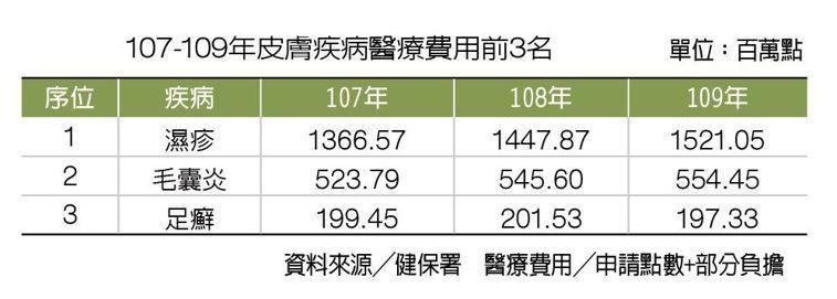 107-109年皮膚疾病醫療費用前3名 製表/元氣周報