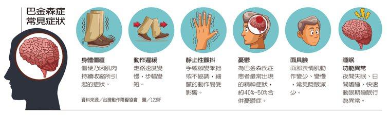巴金森症常見症狀 圖/123RF 製表/元氣周報