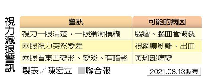 視力減退警訊 製表/陳宏立