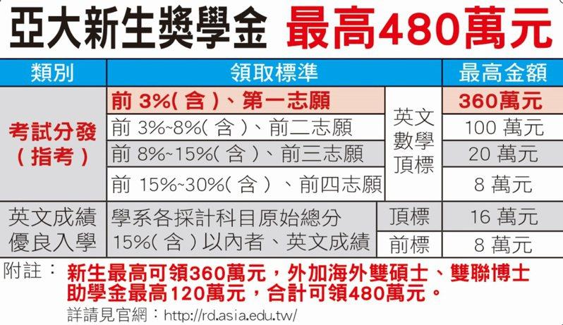 大學指考明公布成績,亞洲大學祭出高額獎學金。圖/亞洲大學提供