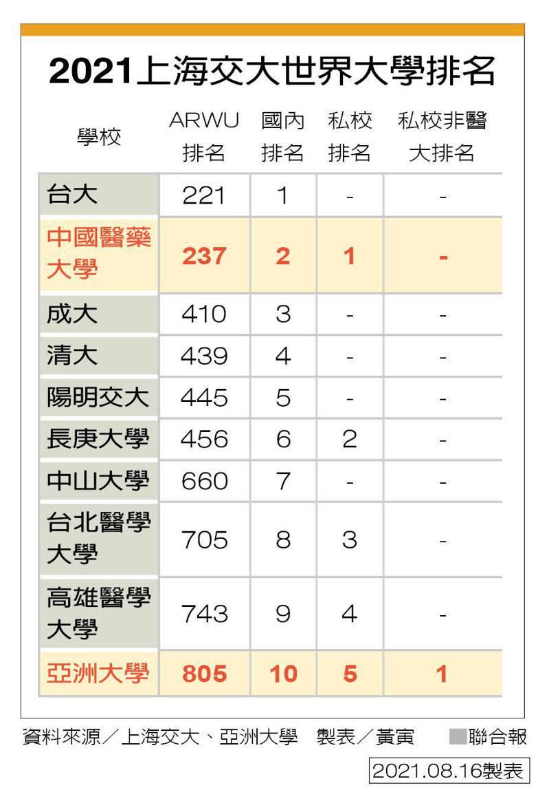 2021上海交大世界大學排名 製表/黃寅