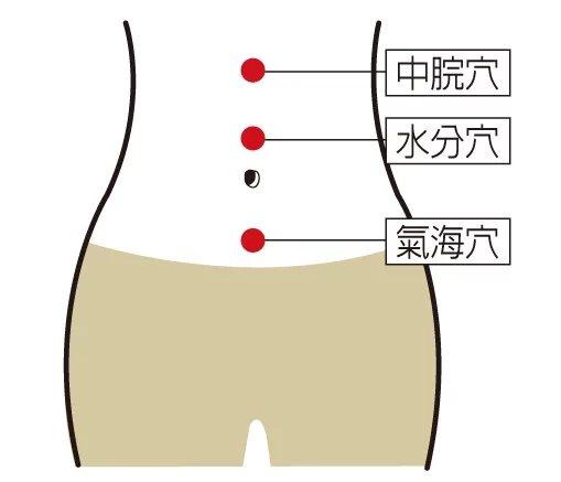 消除脹氣,可以按壓「水分穴」、「氣海穴」與「中脘穴」。 圖/李采霓醫師 提供