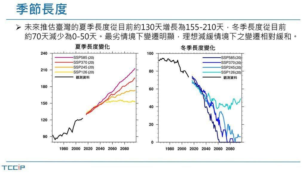 中研院研究分析指出,氣候變遷可能導致未來台灣的夏季長達半年,冬季則會消失。 圖/...